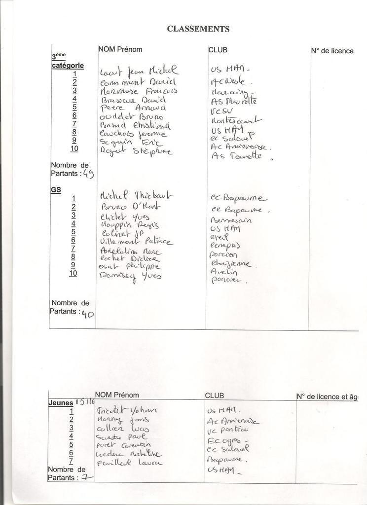 Classements d'Eppeville