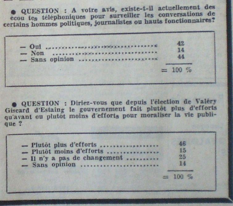 Les cinq questions du sondage CENTRE-PRESSE - SOFRES de Janvier 1977.