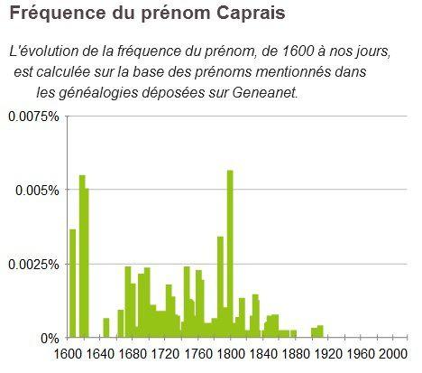 Source : Généanet