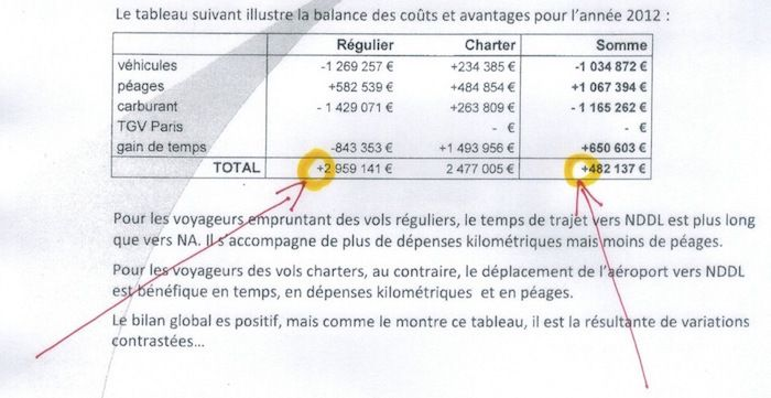 La stupéfiante arnaque de l'Etat pour faire croire à l'intérêt économique de Notre-Dame-des-Landes