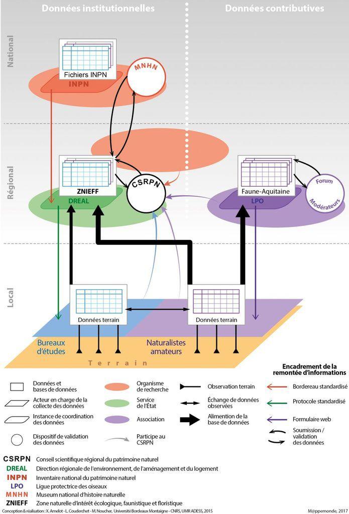 Figure 4. Circulation de l'information dans le dispositif sociotechnique étudié.