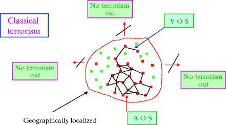 Percolation et terrorisme : Pourquoi le terrorisme Islamiste frappe t'il aussi facilement la France ?
