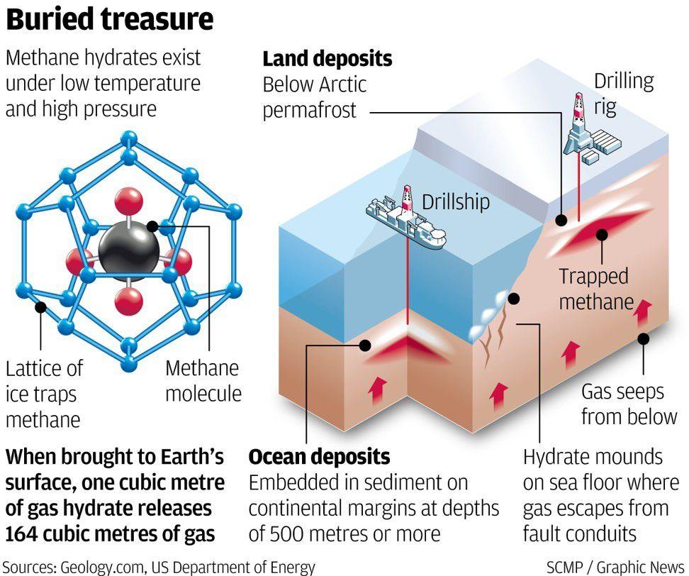 Schéma d'extraction des hydrates de méthane