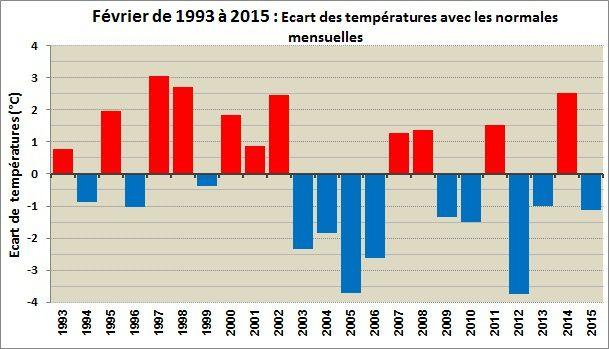 Février 2015 : froid et peu pluvieux