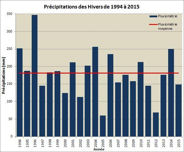 Hiver 2014-2015 : un peu frais et peu pluvieux