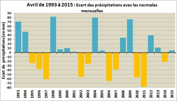 Avril 2015 : doux et assez pluvieux