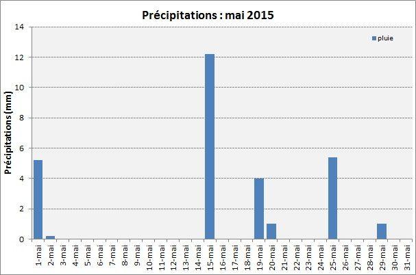 Mai 2015 : températures de saison mais très sec