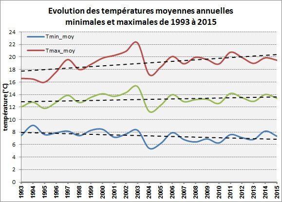 2015 : année douce et très sèche