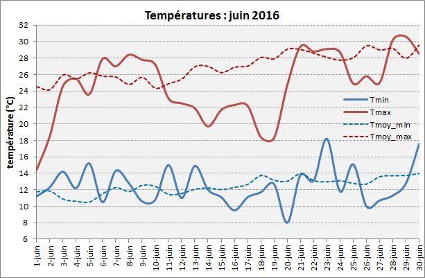 Juin 2016 : frais et convenablement pluvieux