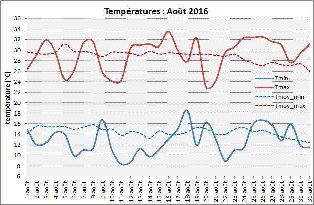 Août 2016 : très ensoleillé et extrêmement sec