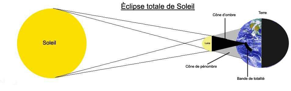 Eclipse de Soleil vue de l'espace : il y a éclipse de Soleil uniquement pour les Terriens qui sont dans le cône d'ombre de la Lune.
