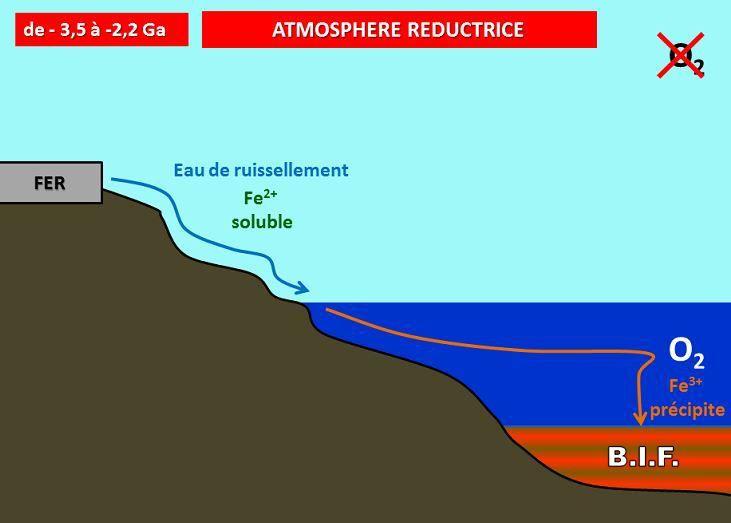 Les gisements de fer et atmosphère