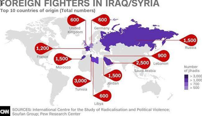 Los primeros días países de donde proceden los terroristas controlados para engrosar las filas de la secta ISIS/DAECH en Siria e Irak