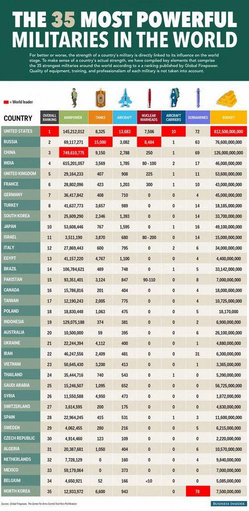 Clasificación de las potencias militares más grandes del mundo