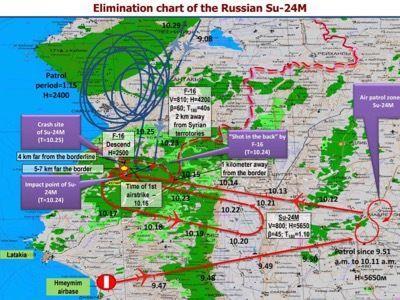 Los registros de los radares sobre el ataque turco contra el avión ruso