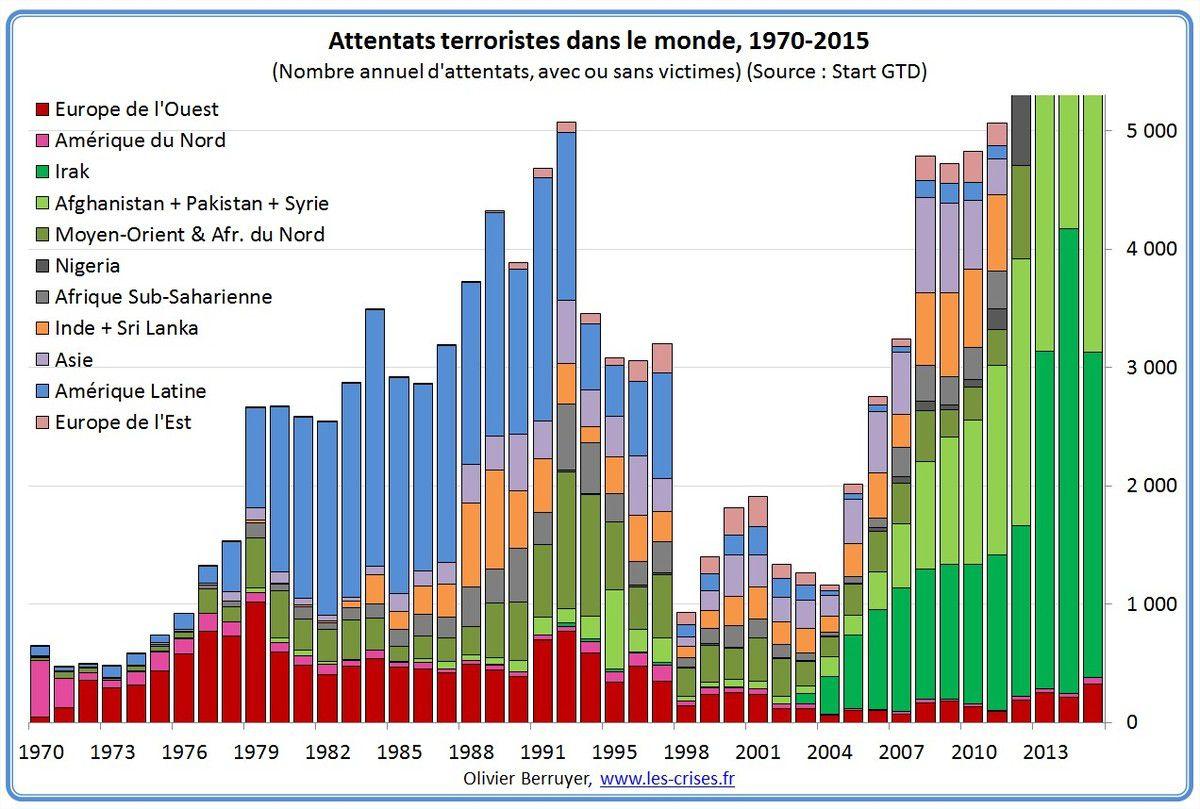 El 75% de los atentados ocurren en los países musulmanes, el 3% en los países occidentales