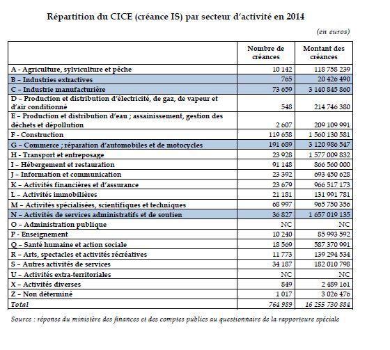 Rapport de Marie-France Beaufils sur l'usage et les effets du CICE