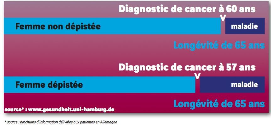 Dépistage du cancer du sein par mamographie : que dire ?