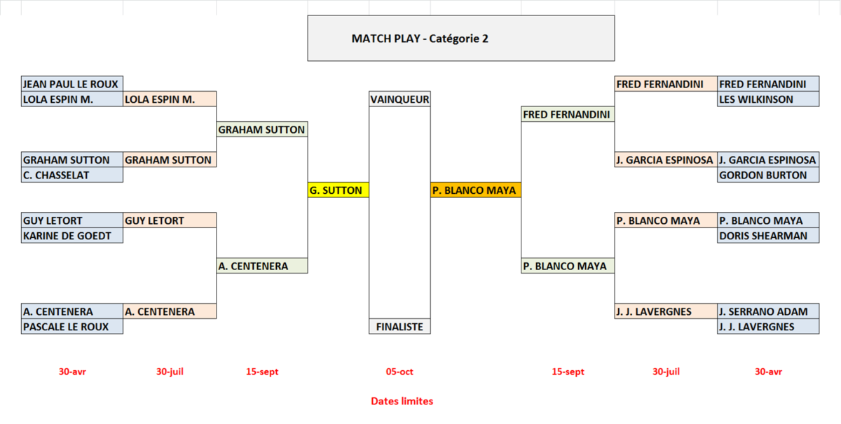 Match Play : Tableau Cat 2