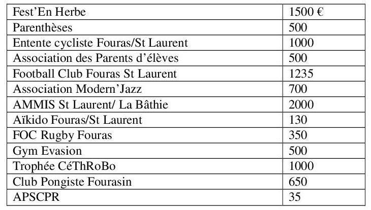 Délibérations du Conseil Municipal du 26 mars 2015