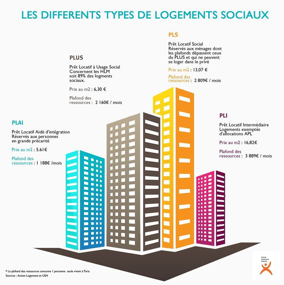 les diff rents types de logements sociaux le blog de collectif logement cgt. Black Bedroom Furniture Sets. Home Design Ideas