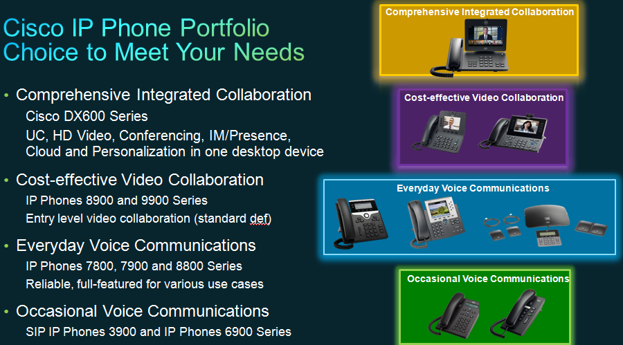 Cisco IP Phone Portfolio Choice to Meet Your Needs