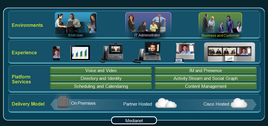 Cisco Comprehensive Collaboration Architecture