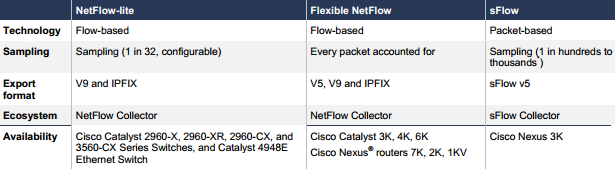 Differences between Flexible NetFlow-Lite, Flexible NetFlow, and sFlow