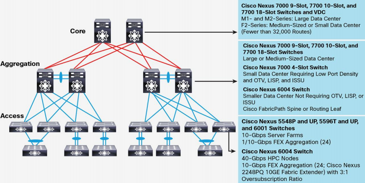 Current Cisco Nexus Portfolio Scenarios for Transitioning to Cisco Nexus 9000 Series
