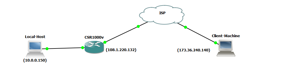 Network Diagram-Configure SSLVPN on Cisco CSR1000V