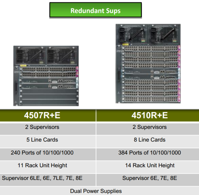 WS-C4507R-E and WS-C4510R-E-Redundant Sups