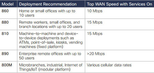 Use Cases and WAN Speeds: Cisco 800 Series ISRs