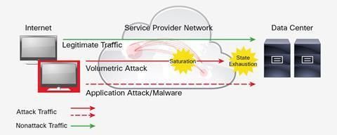 Cisco ASR 9000 vDDoS Defends Against Various Types of DDoS Attacks