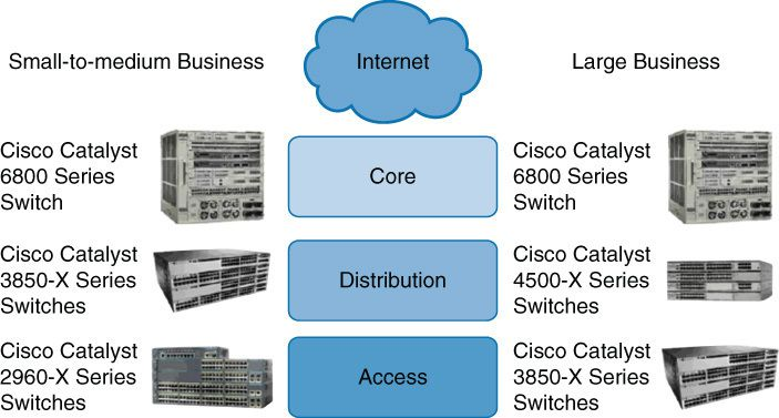 More about the Types of Cisco Switches: