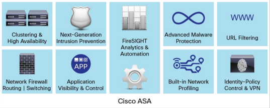 Cisco ASA with FirePOWER Services-Key Security Features