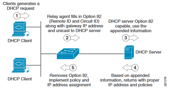 DHCP Option 82 Operation
