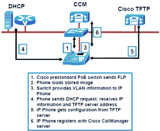 CISCO IP Phone Boot UP Process