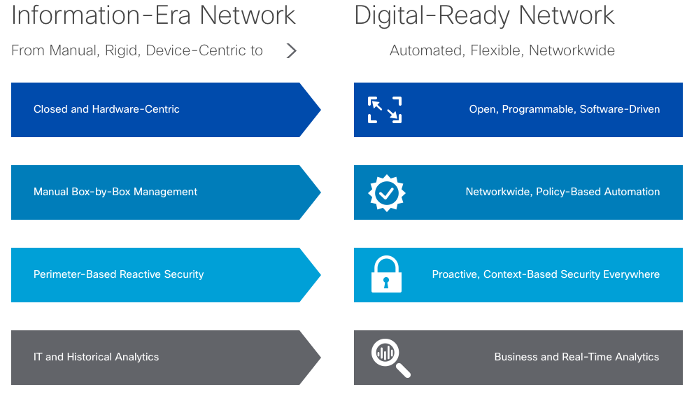 Network Evolution for the Digital Era