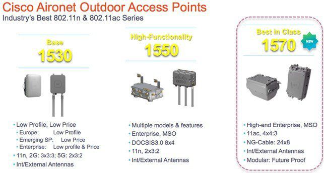 Cisco Aironet Outdoor Access Points