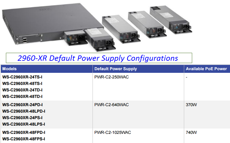 Catalyst 2960-XR Family Power Supply & Configuration