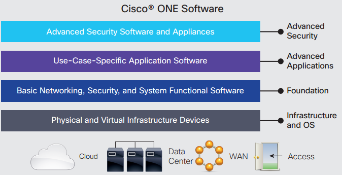 Cisco ONE Software Includes Three Product Types: Foundation, Advanced Applications and Advanced Security