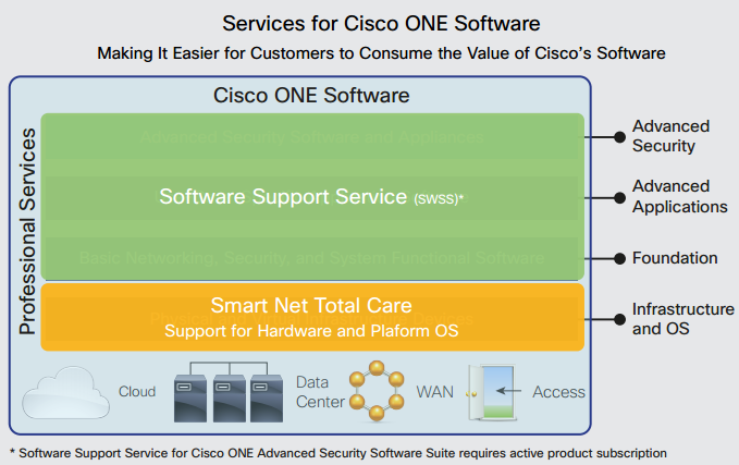 Services for Cisco ONE Software