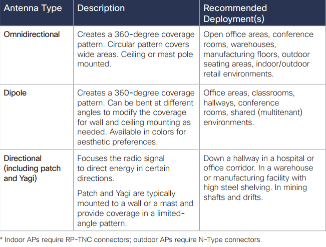 Types of Available Wi-Fi AP Antennas* and Typical Uses