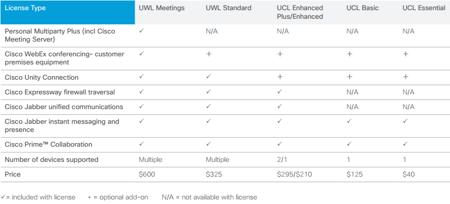 Overview of Cisco Unified Communications 11.x and 10.x Licensing Portfolio