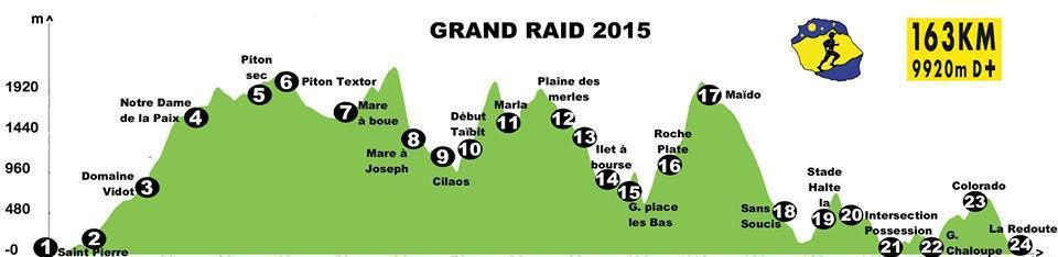 LA-REUNION-EN PHOTOS-CHAQUE-SEMAINE- &quot&#x3B;CIRCUIT-GRAND-RAID&quot&#x3B; SAINT-PIERRE&quot&#x3B; !