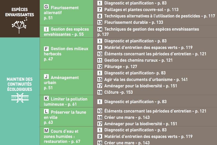 Guide de Gestion écologique des espaces collectifs publics et privés !