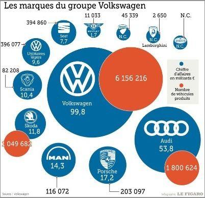 A noter que le chiffre d'affaires de Bugatti (en haut à droite), n'est pas communiqué… - Source Le Figaro -