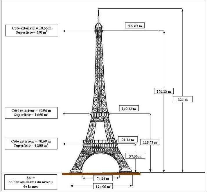 Les dimensions de la Tour Eiffel