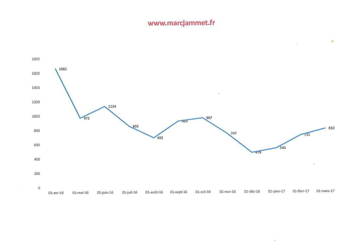 810 visiteurs uniques sur ce blog en mars 2017