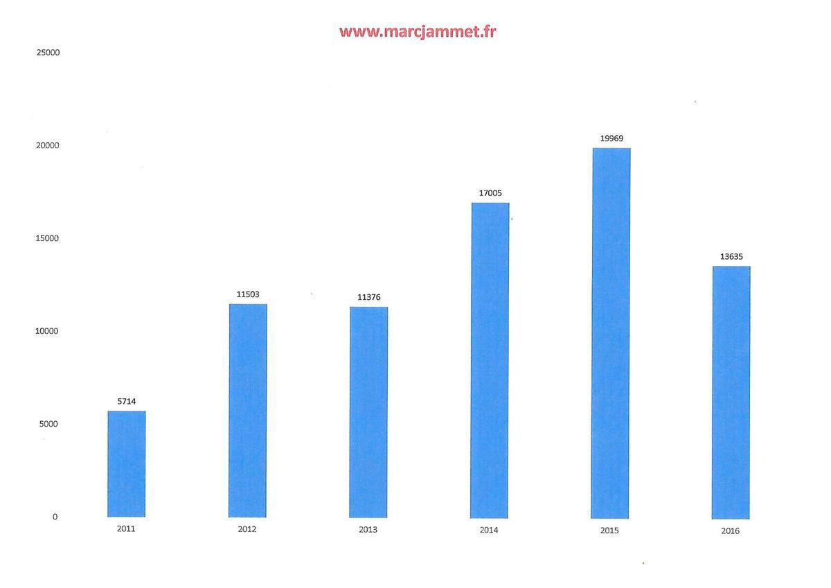 934 visiteurs uniques sur ce blog en août 2017